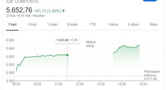 apa yang dimaksud indeks harga saham gabungan,apa itu ihsg dan contohnya,cara menghitung ihsg,daftar indeks saham,indeks sektoral,indeks saham adalah,fungsi ihsg,idx