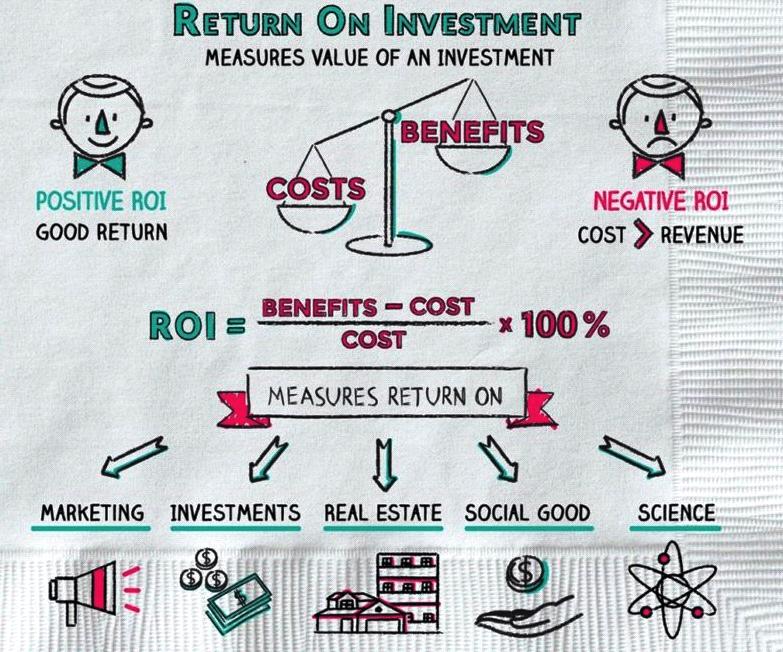 Cara Menghitung Return Investasi — Investasi Mangihin.com