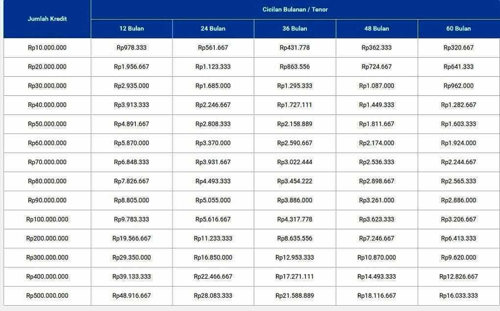 Tabel Pinjaman Bank Bri Terbaru 2021 - Mangihin.com