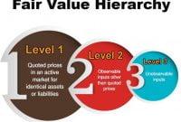 perbedaan fair value dan book value,prinsip nilai wajar,konsep nilai wajar,contoh kasus fair value,bagaimana penerapan fair value di indonesia,makalah fair value,fair value principle adalah,contoh fair market value