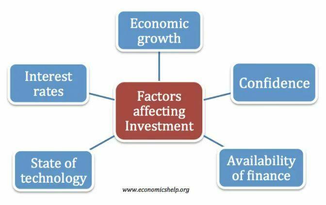 faktor-faktor yang mempengaruhi investasi dalam perusahaan brainly,faktor yang mempengaruhi investasi dalam negeri,analisis faktor-faktor yang mempengaruhi investasi di indonesia,faktor-faktor yang menentukan investasi,pertanyaan tentang faktor faktor yang mempengaruhi investasi,skripsi analisis faktor-faktor yang mempengaruhi investasi,faktor-faktor yang mempengaruhi investasi langsung,faktor penting yang mempengaruhi tingkat